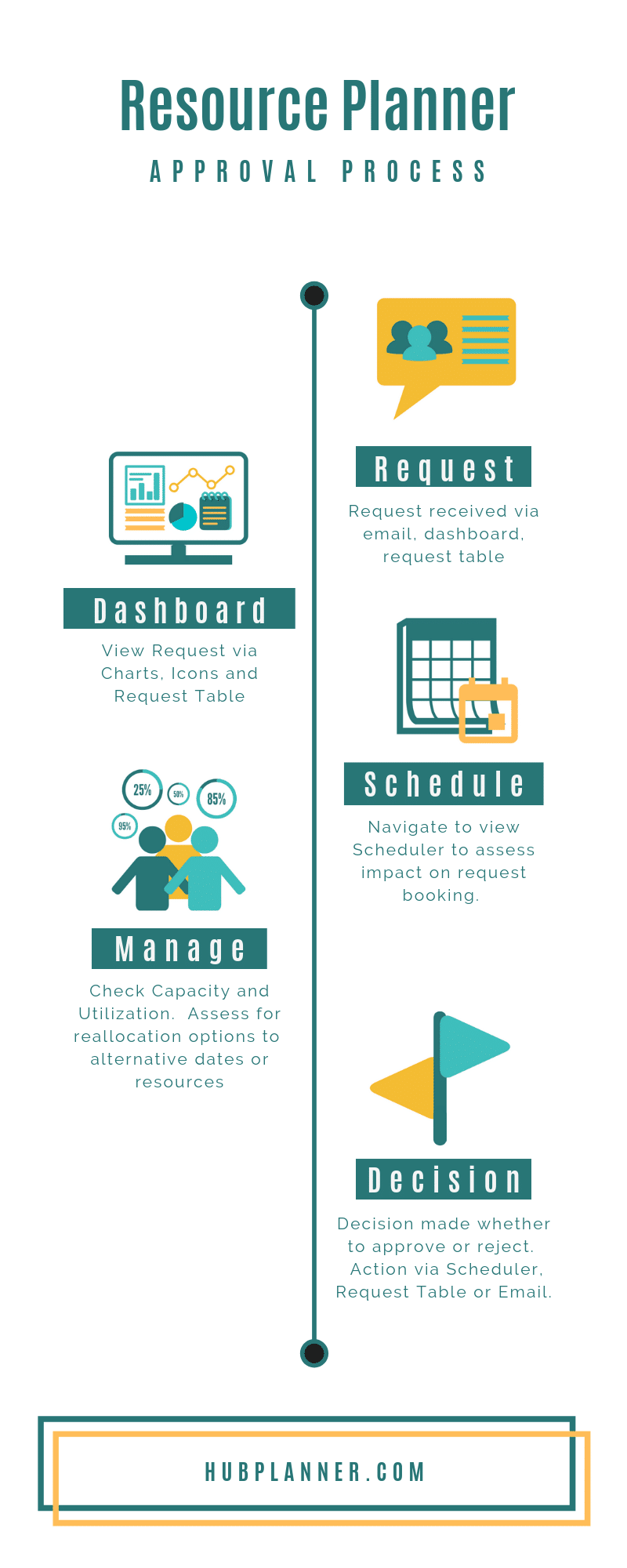Request_Approval_Process_Infographic