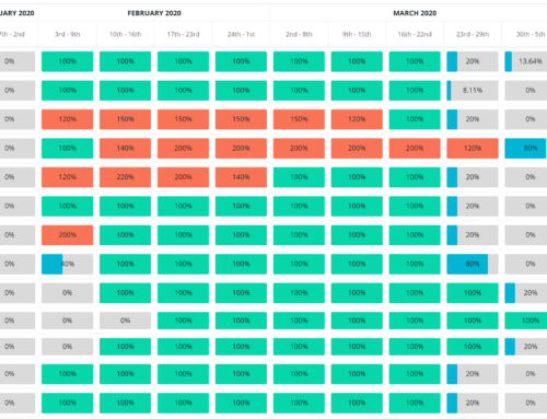 Improve Resource Teams Capacity Planning with Heat Map Reports
